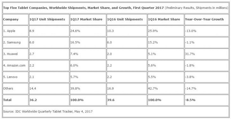 Top 5 tablet vendors data according to IDC