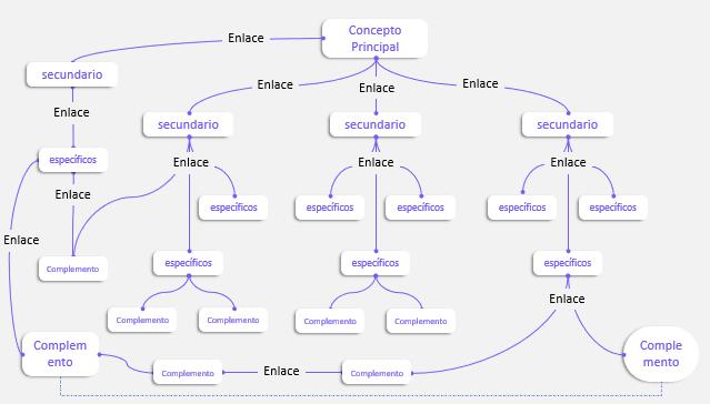 mapa conceptual bonito, hecho en PowerPoint