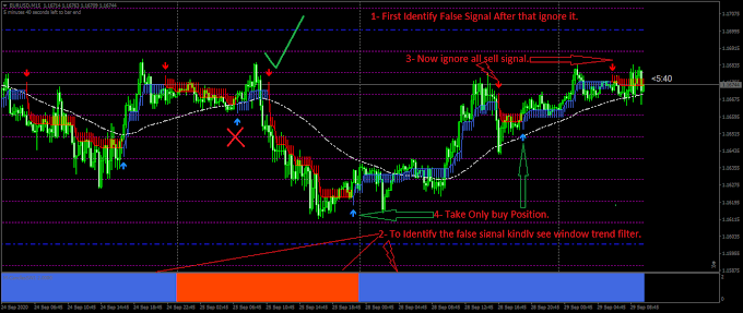 Smart Trader 1 | Best trading indicator for metatrader 4