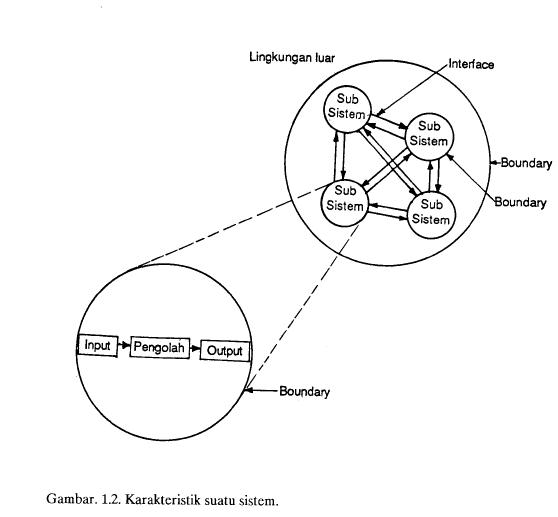 Gambar 1 Karakteristik suatu sistem