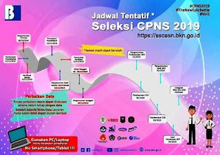 Info Jadwal Seleksi CPNS 2019