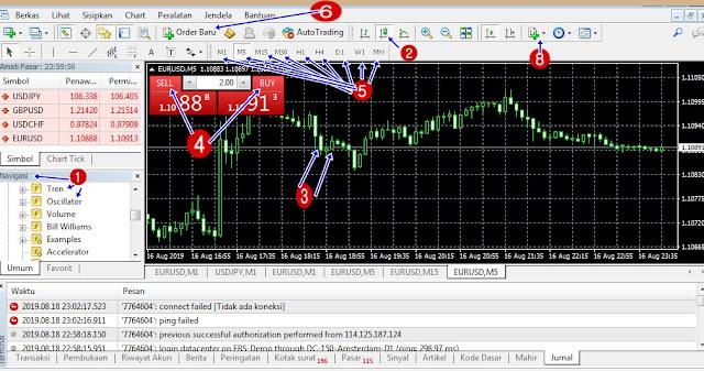 Belajar Cara Memulai Trading Forex Yg Benar Agar Cepat Profit Untuk Pemula