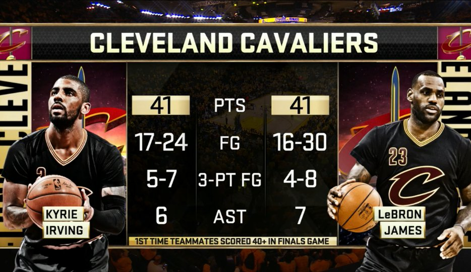 Sport GIFs & Videos: Kyrie Irving, LeBron James stats from ...