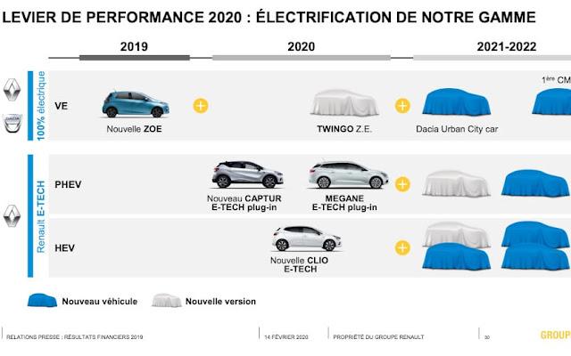 Dacia %100 elektrikli otomobilini 2021'de sunacak ve uygun fiyatlı olacak!