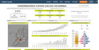 Coronavirus (Covid-19) em Colombia