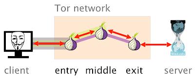 يتم تشفير اتصالك قبل وصوله لعقدة EntryNode الدخول الخاصة بتور  Onion Over VPN Server