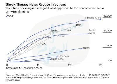 الدول التي طبقت إجراءات صارمة منذ اابداية سجلت أقل معدل للإصابات بفايروس كورونا Coronavirus