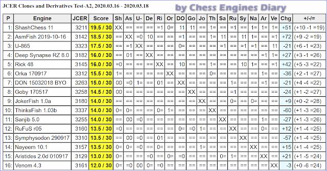 JCER Tournament 2020 - Page 3 2020.03.16.JCER.ClonesandDerivatives.A2