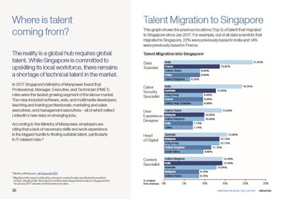 Source: LinkedIn. Talent migration graph showing the total number of people who have migrated to Singapore since January 2017.