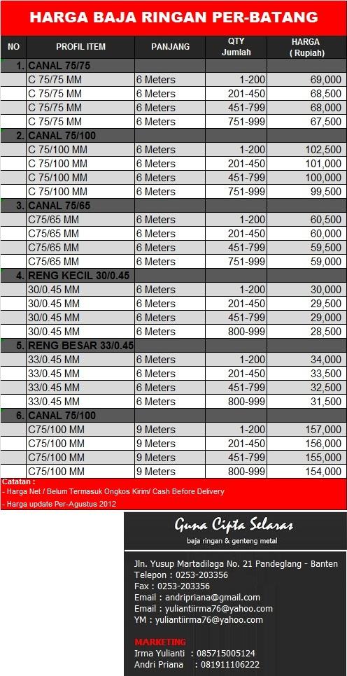 harga baja ringan per meter terbaru trend populer 42 daftar hargabaja