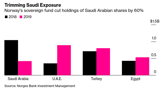 Norway Wealth Fund Cuts #Saudi Stocks During Benchmark Review - Bloomberg