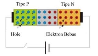 kondisi dioda tanpa tegangan