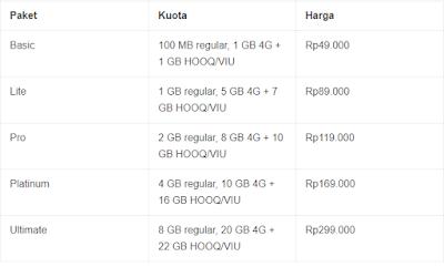 PRODUK TELKOMSEL | Apa Itu Paket simPATI GIGAMAX Dari Telkomsel dan Ada Apa Aja?