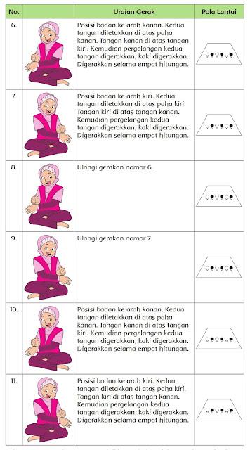 rangkuman materi k13 tema 2 kelas 6 pola lantai tari indang sumatera barat