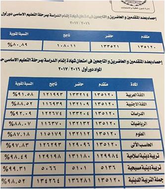 الجيزه : رابط مباشر نتيجة الشهادة الإعدادية 2017 الترم الثانى