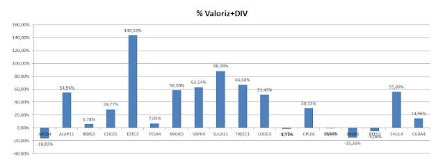 Carteira de Value Investing - Valorização acumulada + Dividendos até Setembro 2020