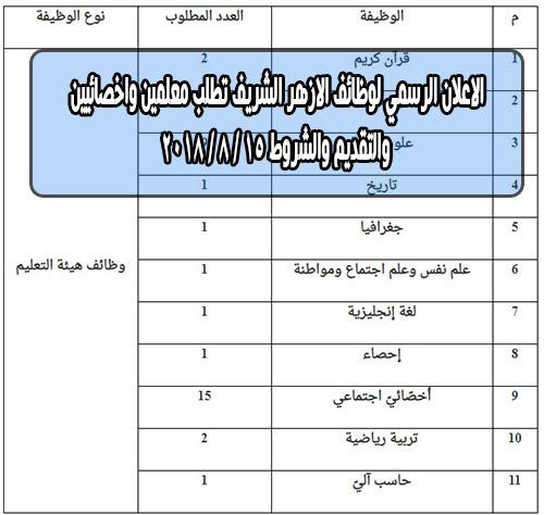 الاعلان الرسمي لوظائف الازهر الشريف تطلب معلمين واخصائيين والتقديم والشروط 15 / 8 / 2018