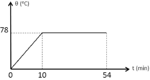(Albert Einstein 2017) Sabe-se que um líquido possui calor específico igual a 0,58 cal/g. C