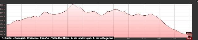 Perfil de la travesía señalizada a los puertos de Salvorón y sierra Mediana, con subida al Coriscao desde el collado de Llesba.