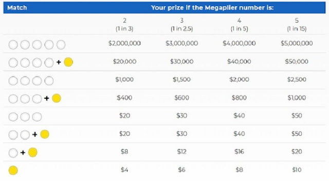 mega-millions-winning-numbers-megapliers