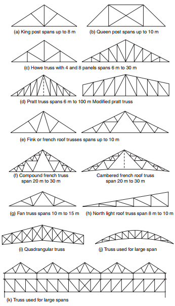 Types of trusses-constructionway.blogspot.com