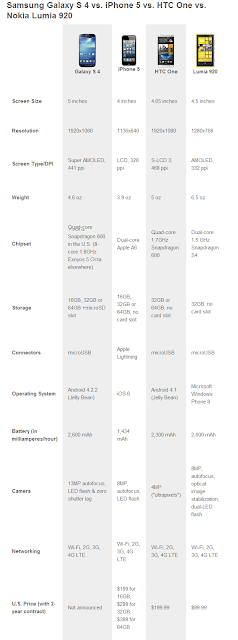 Samsung Galaxy S 4 Compared with rivals in the form of Charts