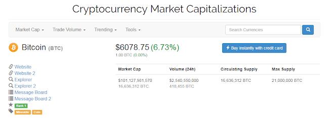 amazon chap nhan bitcoin