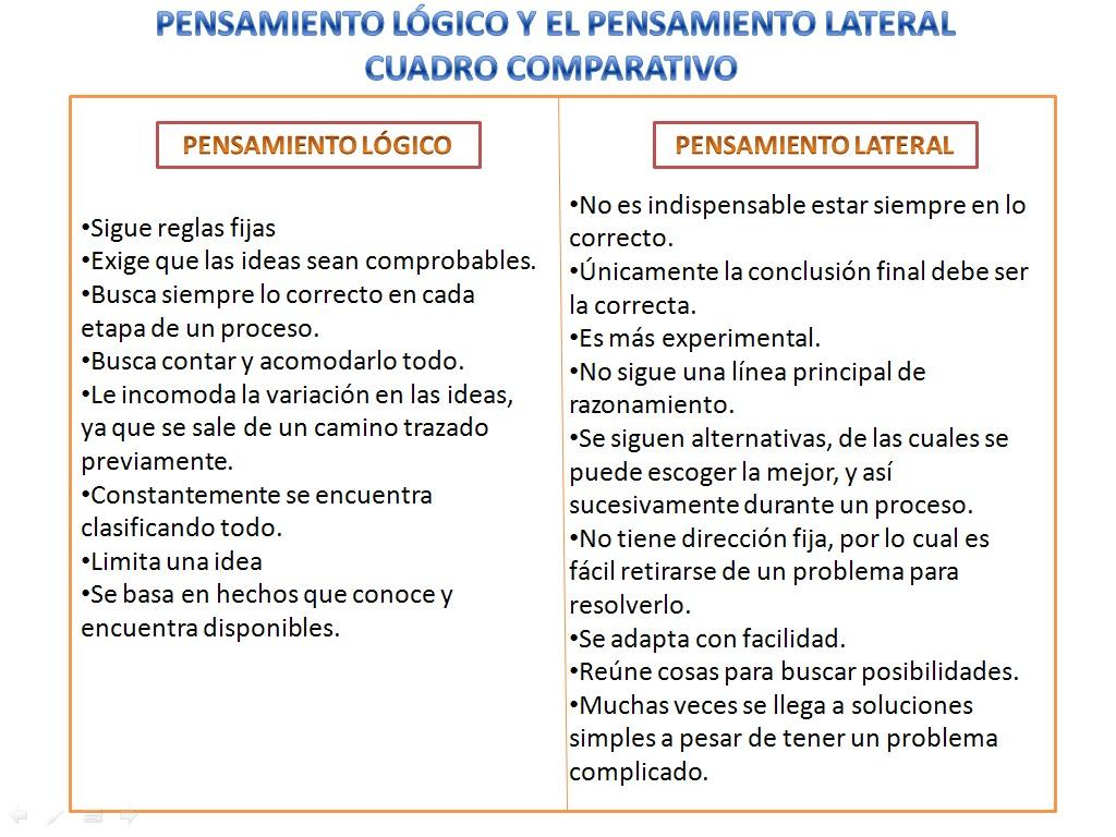 PENSAMIENTO LINEAL Y LATERAL EBOOK