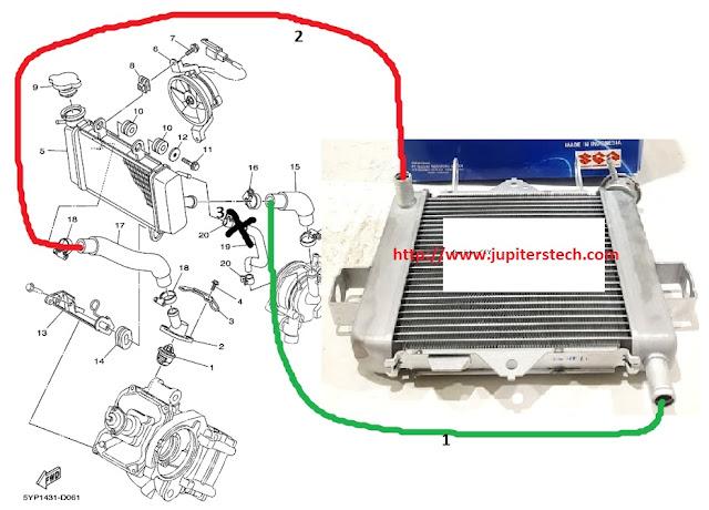 Radiator GSX di MX pasang