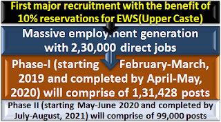 first-major-recruitment-with-benefit-of-10-reservations-for-ews-upper-caste