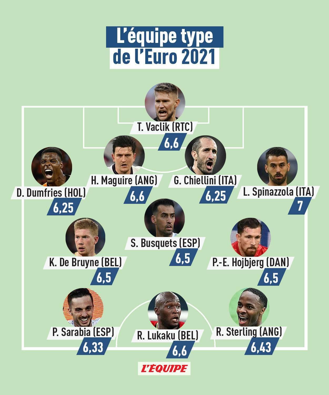 """صحيفة """"ليكيب"""" تختار توماس فاكليك حارس التشيك في التشكيلة المثالية يورو 2020"""