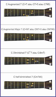 gambar chord 7 bagian 2