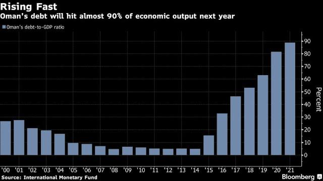 #Oman Seeks to Raise Billions by Leveraging Biggest Oil Block - Bloomberg
