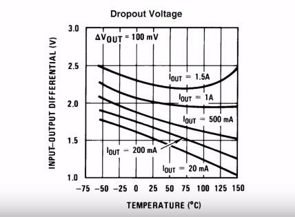 Drop Voltage, lm317 datasheet
