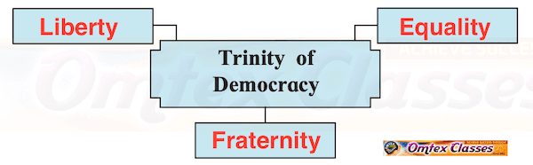 Chapter 1.4 Pillars of Democracy FYJC 11th English Maharashtra Board Latest Syllabus.
