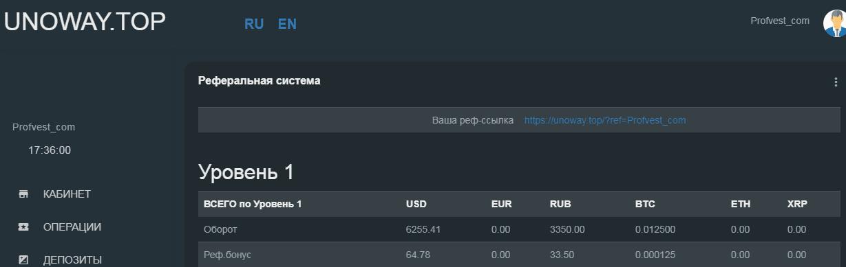 Активность инвесторов в UnowayTop
