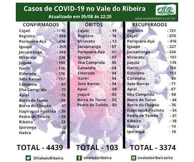 Vale do Ribeira soma 4439 casos positivos, 3374 recuperados e 103 mortes do Coronavírus - Covid-19