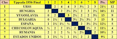 Clasificación final por orden de puntuación del III Campeonato Mundial Universitario de Ajedrez - Uppsala 1956