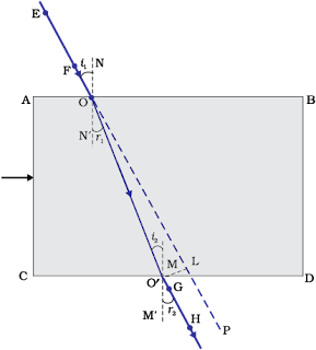 प्रकाश का अपवर्तन - Refraction of light laws