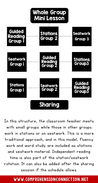 In this model, teachers work with small groups while other groups work on seatwork and stations. The small group time is directly supervised and run by the teacher.