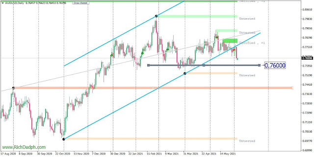 AUDUSD Could Drop to 0.7600 After Range Breakout - chart from MT4 platform