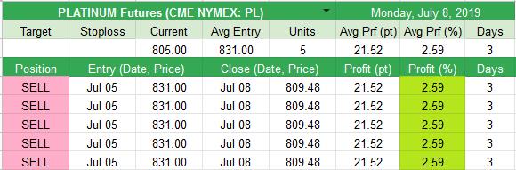 Closed  PLATINUM Futures (CME NYMEX: PL) +21.52pt (+2.59%)