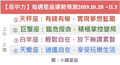 【辰宇力】每週星座運勢預測2019.10.28 -11.03