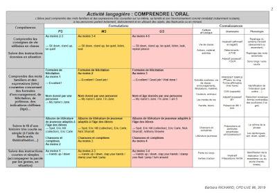 http://ww2.ac-poitiers.fr/dsden86-pedagogie/sites/dsden86-pedagogie/IMG/pdf/programmation_lve_86_cycle1.pdf