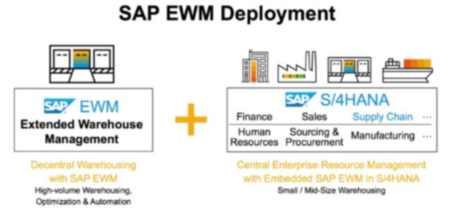 Un poco más de SAP EWM