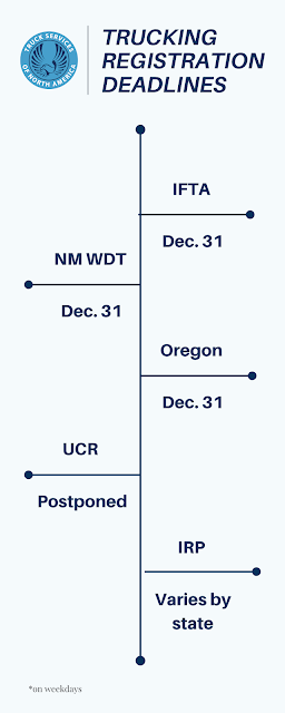 Table of ifta renewal, irp renewal and wdt new mexico renewal dates