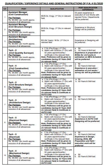 NESCOM Jobs 2020 Careerjobs1737 Apply Online