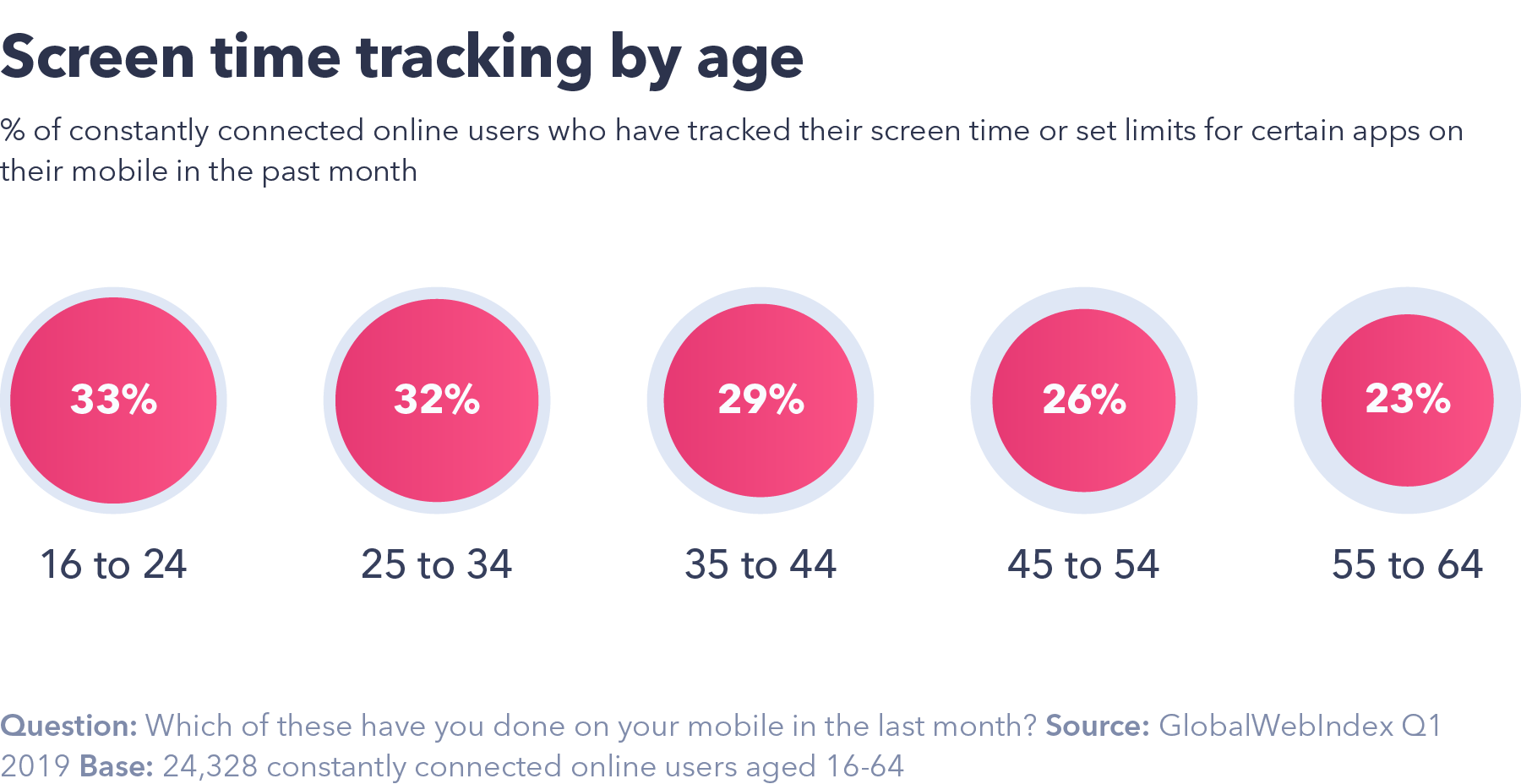 Screen time tracking by age