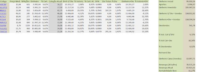 Tabela Carteira Value Investing -Fechamento de Outubro