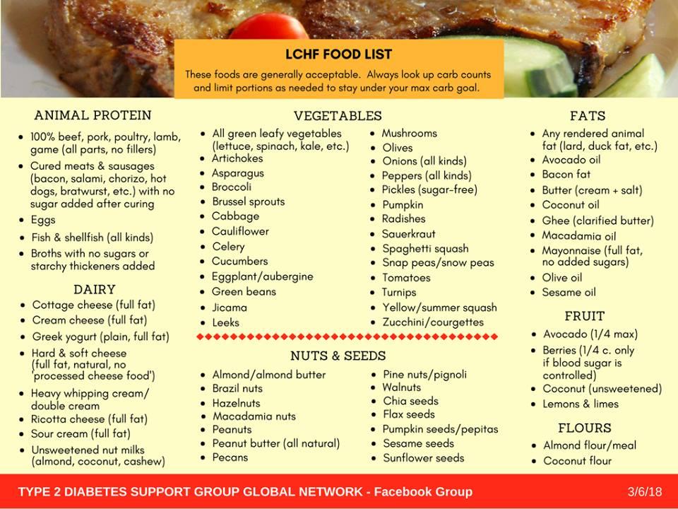Type  Diabetes Diet Tips List Foods